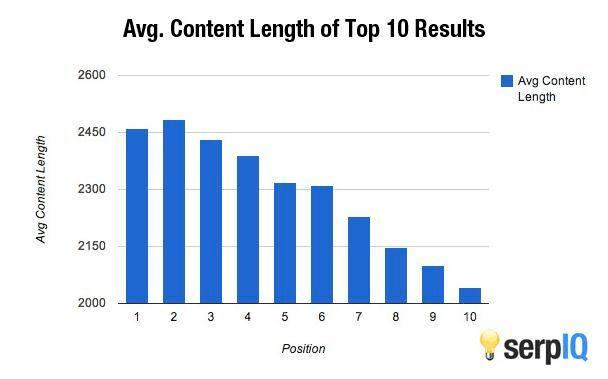 Average post content length