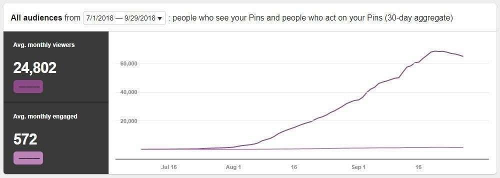 First month blogging Pinterest views