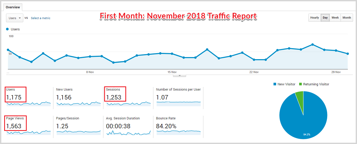 First month traffic report