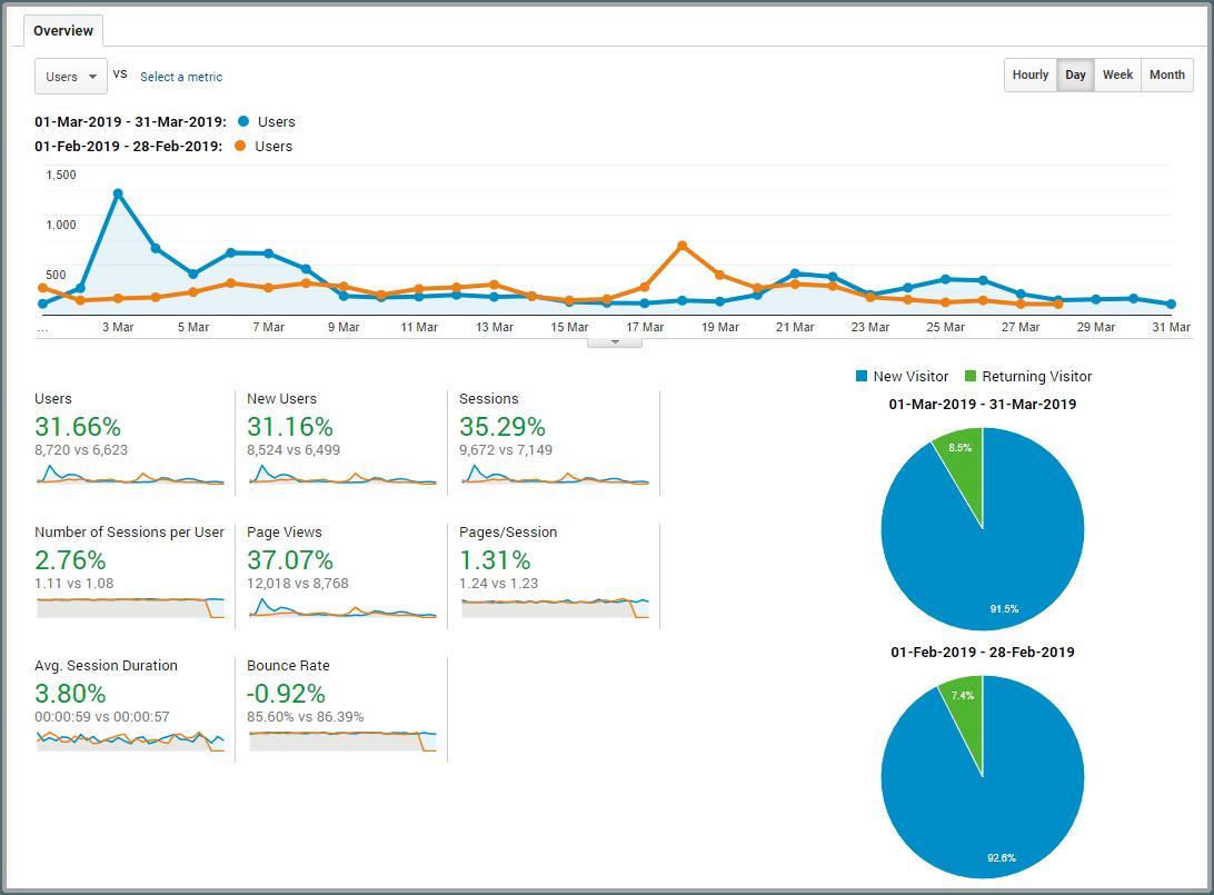 March 2019 Blog Traffic Report