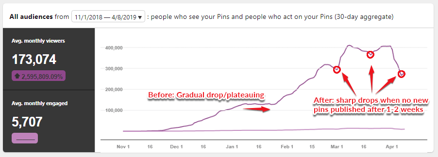 Pinterest algorithm changes