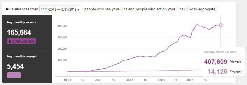 Pinterest viewers chart