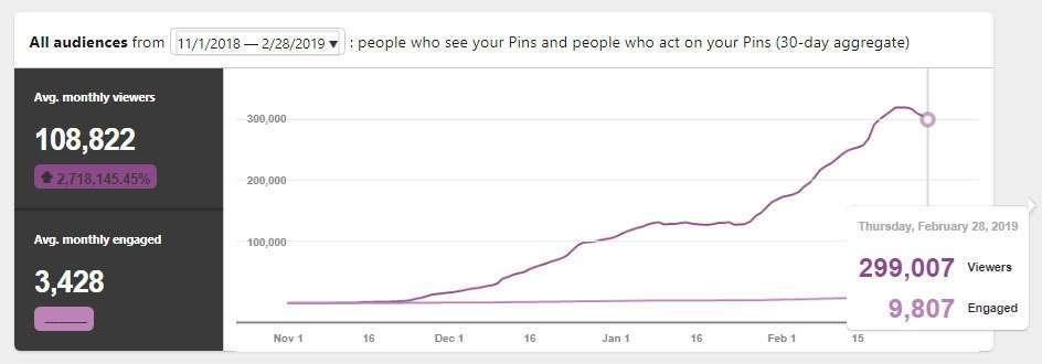 Pinterest viewers