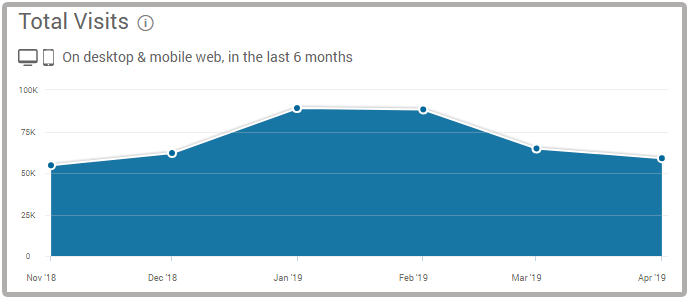 Similarweb traffic stats