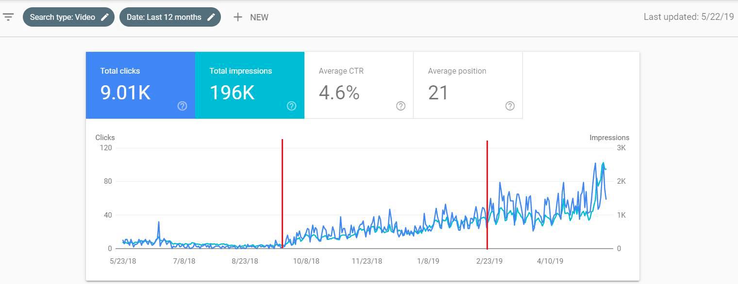 Webmaster console organic traffic