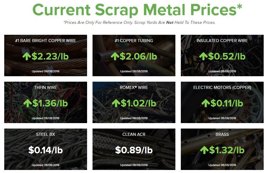 Current scrap metal prices