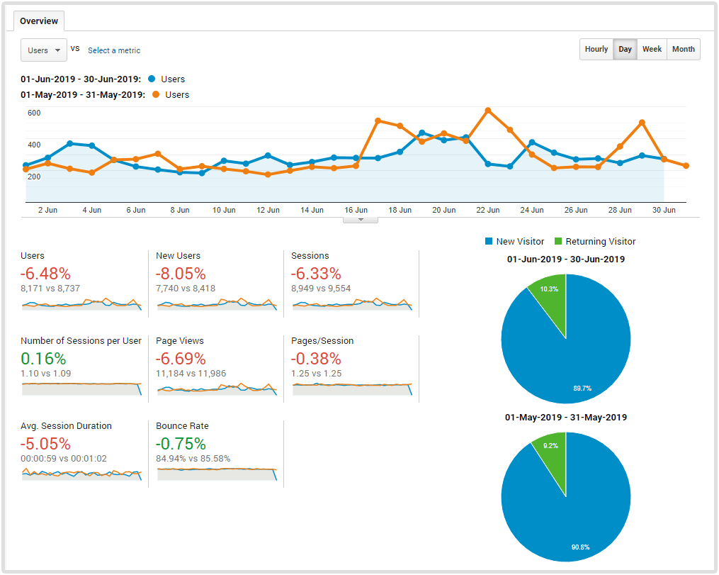 Blog traffic report analytics