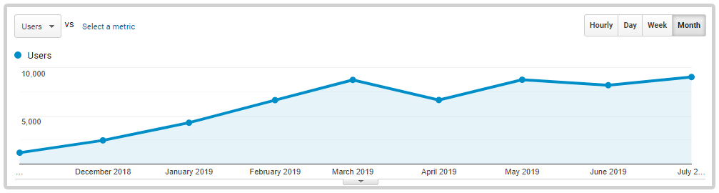 Monthly traffic progress